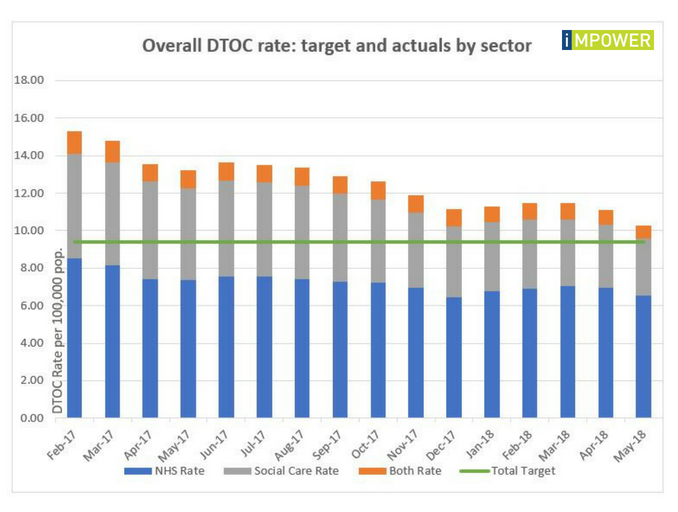 Overall DTOC rate: target and actuals by sector