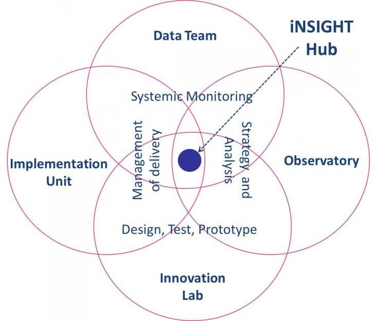 INSIGHT Hub Chart
