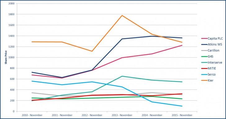 Share Price Chart