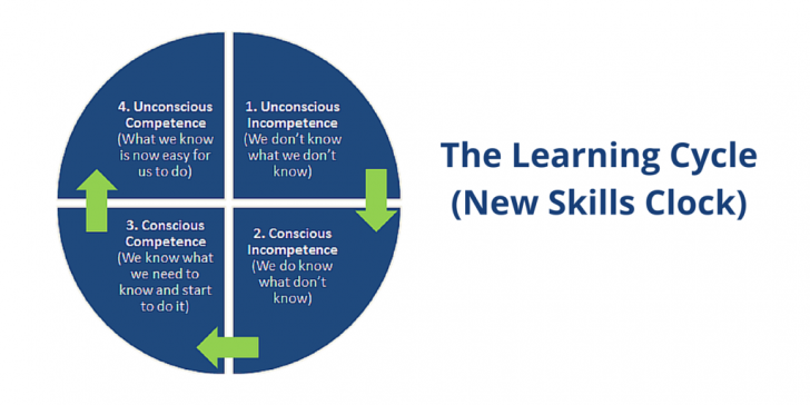 The Learning Cycle(New Skills Clock) Twitter v0.2