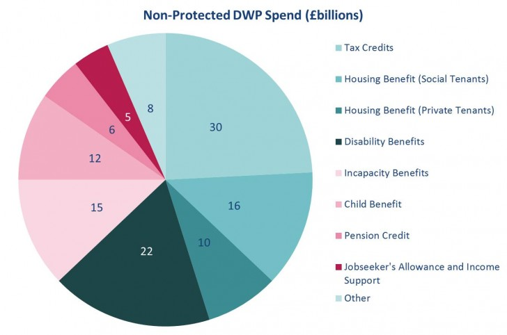 Unprotected DWP Spend