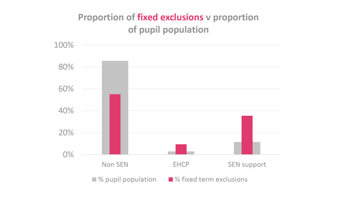 Proportion of fixed exclusions v proportion of pupil population