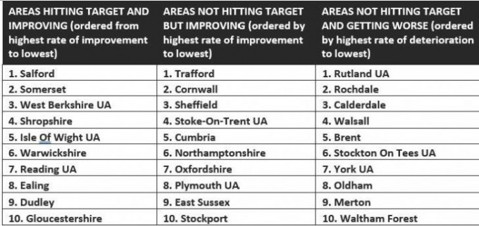 Target achievement rankings by area.